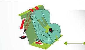 sistema isofix para anclaje de silla para bebé