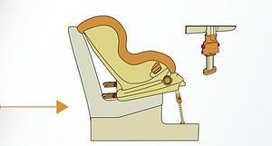 sistema isofix sillas de auto para bebé